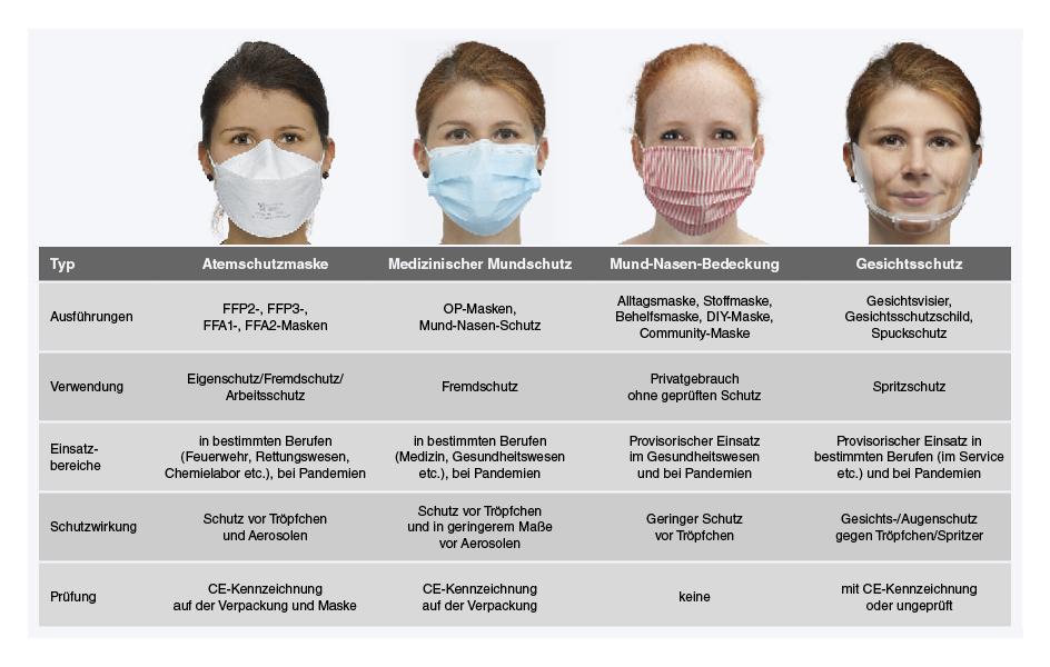 Verschiedene Atemschutz-Masken im Vergleich
