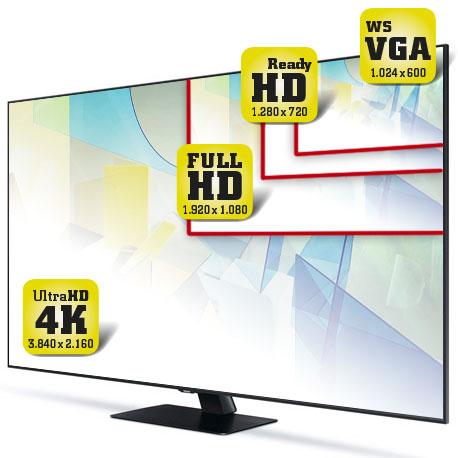 Bild zeigt verschiedene Auflösungen 4K UHD, Full HD, HD ready und WSVGA