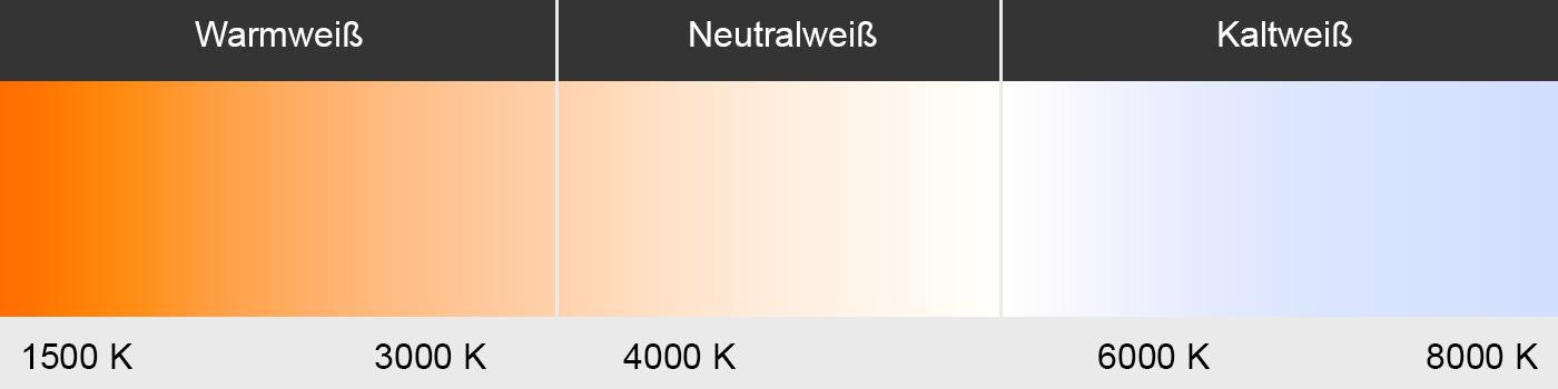 Lichtfarbe-Skala