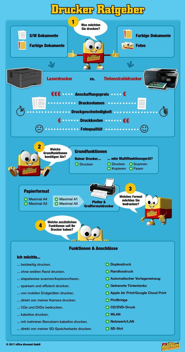 Infografik zum Unterschied zuwischen Laserdruckern und Tintenstrahldruckern (Inkjetdruckern)