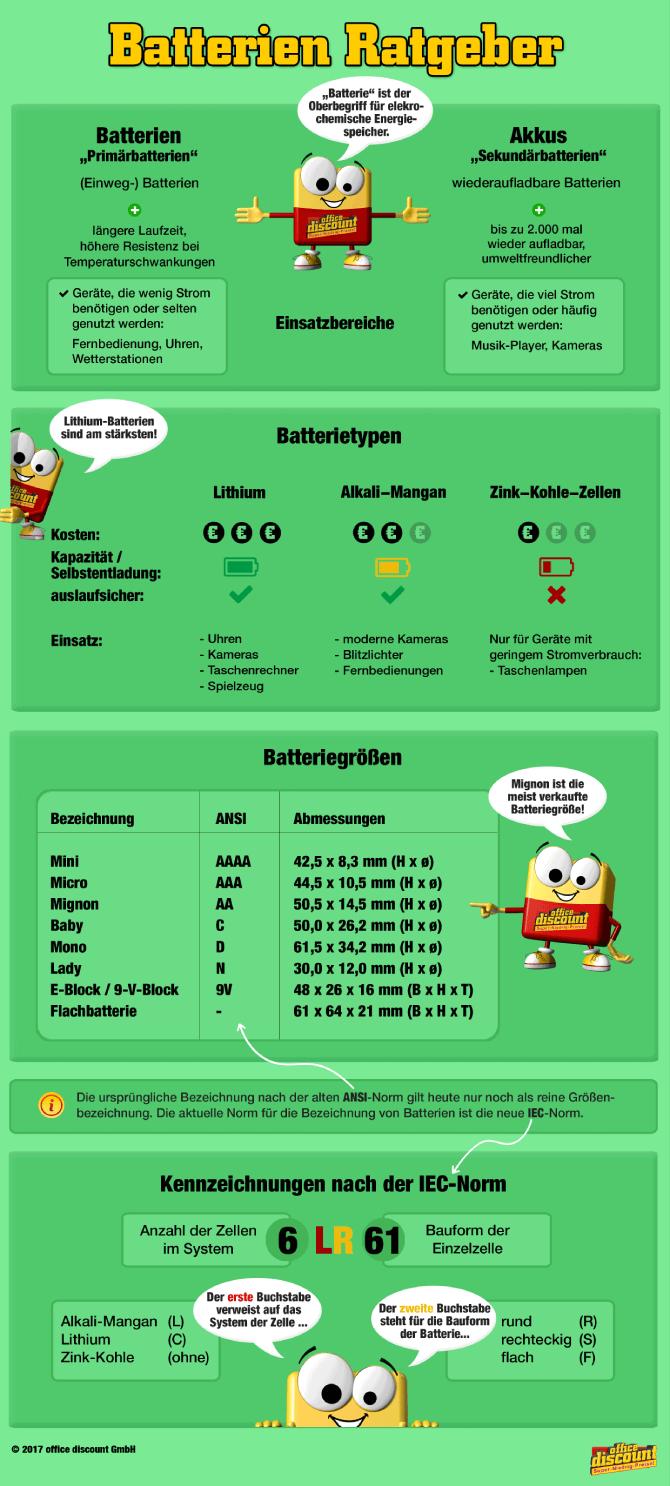 Infografik: Batterietypen und Batteriegrößen